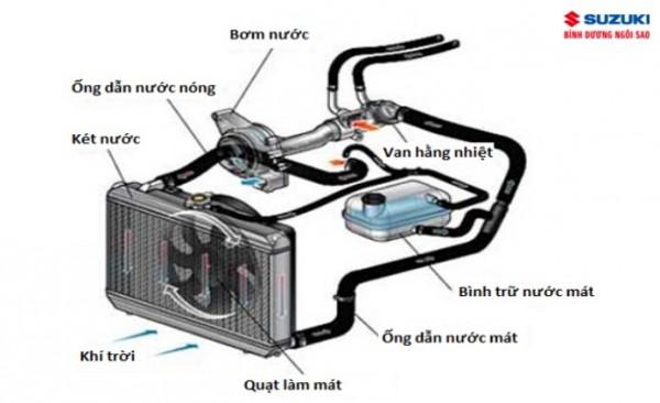 Tìm hiểu hệ thống làm mát của động cơ ô tô