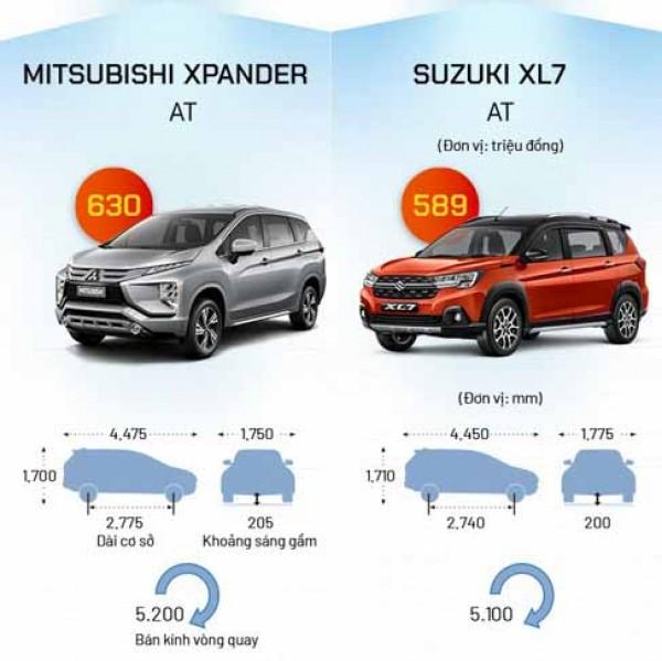 Tài chính 600 triệu Suzuki XL7 áp đảo được  Xpander  hay không?