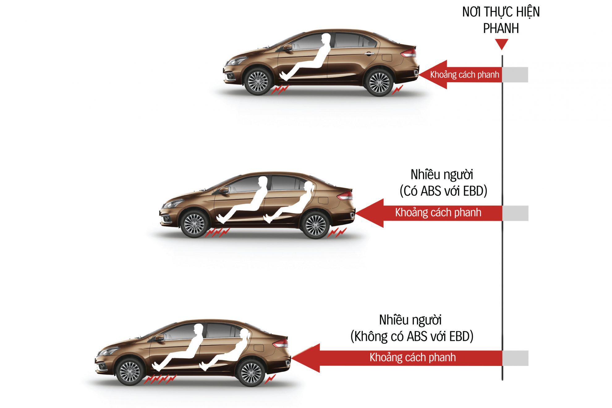 ABS & EBD: Hệ thống chống bó cứng phanh và hệ thống phân phối lực phanh điện tử
