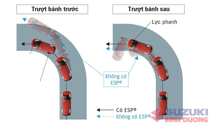 EPS: Hệ thống cân bằng điện tử